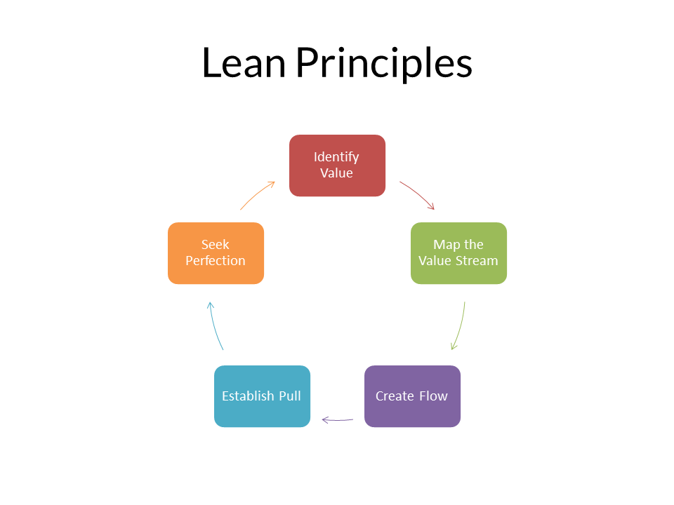 Software Design Principles And Practices